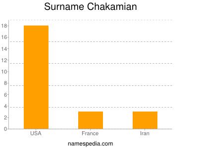 Surname Chakamian