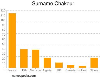Surname Chakour