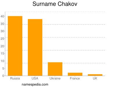 Surname Chakov