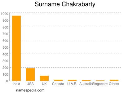 Surname Chakrabarty