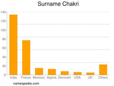 Surname Chakri
