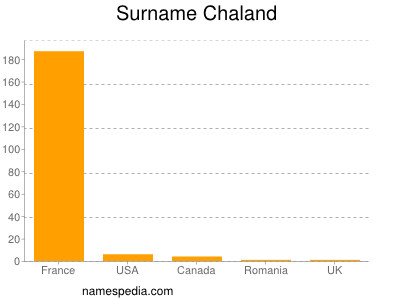 Surname Chaland