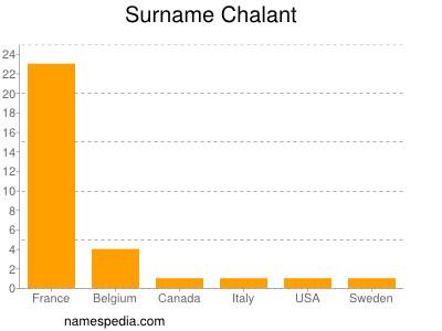 Surname Chalant