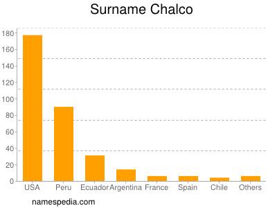 Surname Chalco
