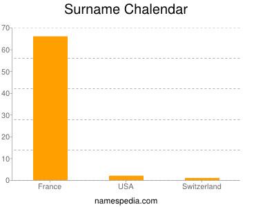 Surname Chalendar