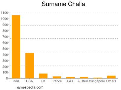 Surname Challa
