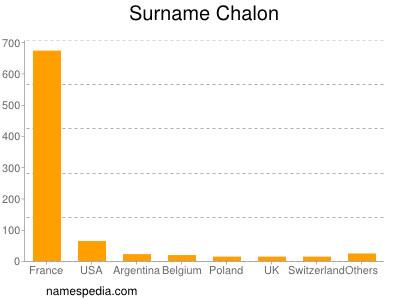 Surname Chalon