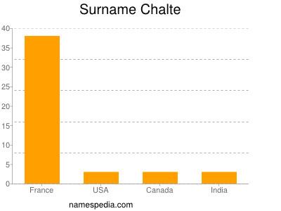 Surname Chalte