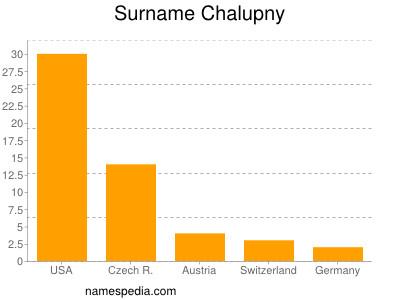 Surname Chalupny