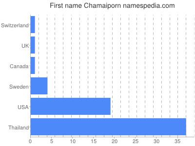 Given name Chamaiporn