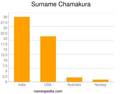 Surname Chamakura