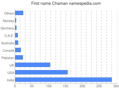 Given name Chaman