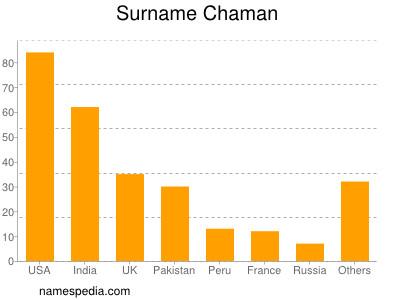 Surname Chaman