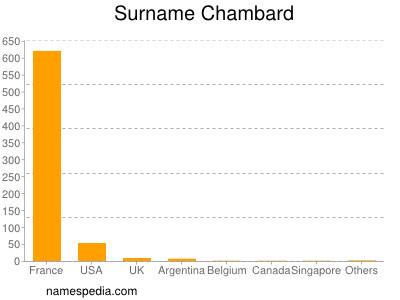 Surname Chambard