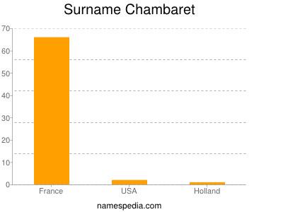Surname Chambaret
