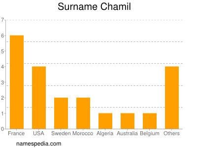 Surname Chamil