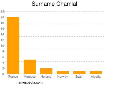 Surname Chamlal