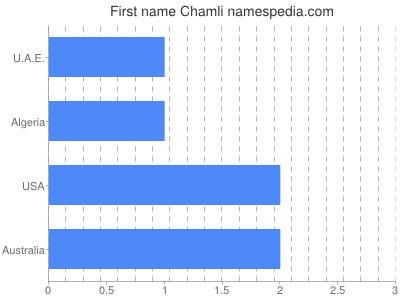 Given name Chamli
