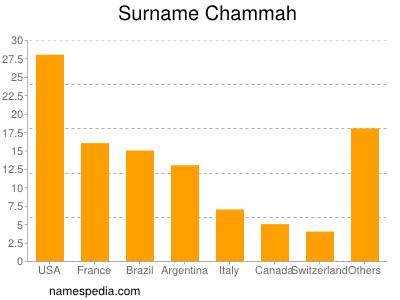 Surname Chammah