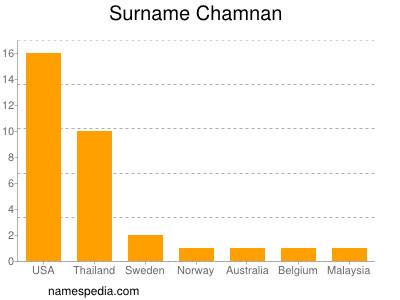 Surname Chamnan