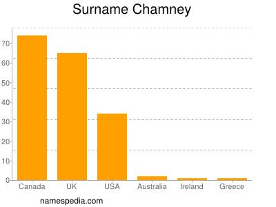 Surname Chamney