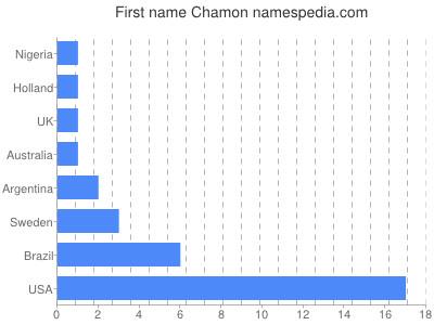 Given name Chamon