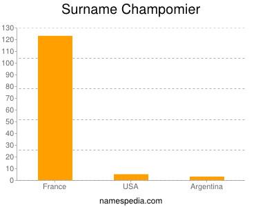 Surname Champomier