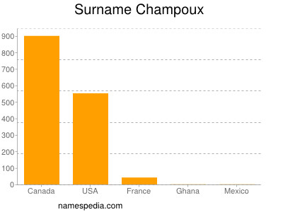 Surname Champoux