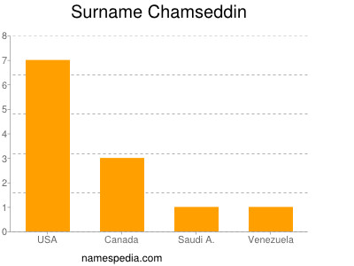 Surname Chamseddin