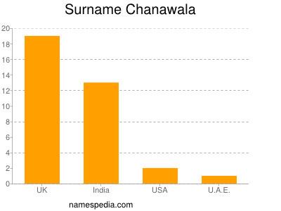 Surname Chanawala