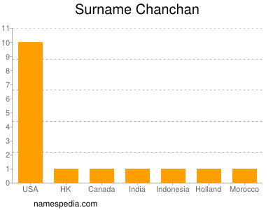 Surname Chanchan
