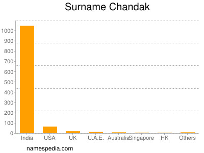 Surname Chandak