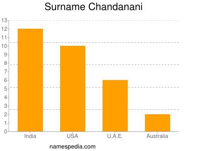 Surname Chandanani