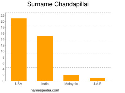 Surname Chandapillai