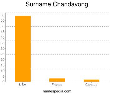 Surname Chandavong
