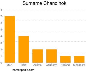 Surname Chandihok