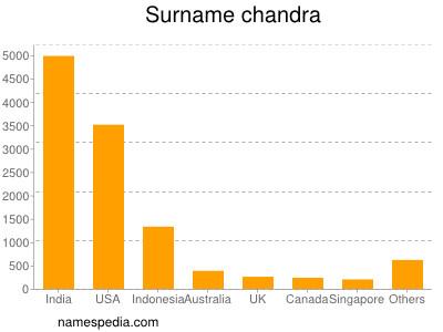 Surname Chandra