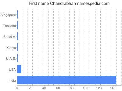 Given name Chandrabhan