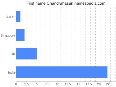 Given name Chandrahasan