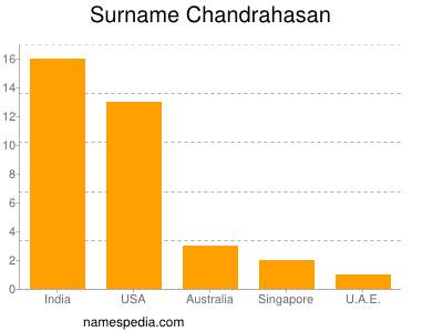 Surname Chandrahasan