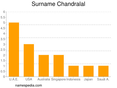 Surname Chandralal