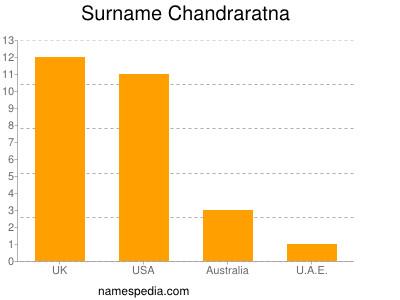 Surname Chandraratna
