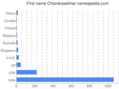 Given name Chandrasekhar
