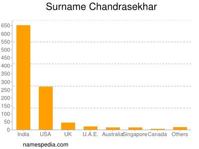 Surname Chandrasekhar