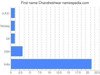 Given name Chandreshwar