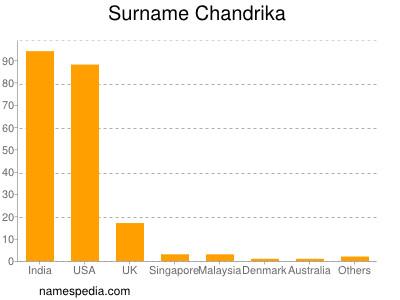 Surname Chandrika
