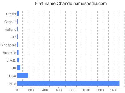 Given name Chandu