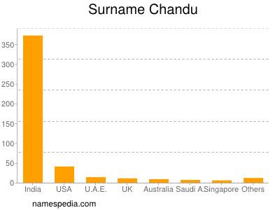 Surname Chandu