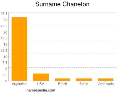 Surname Chaneton