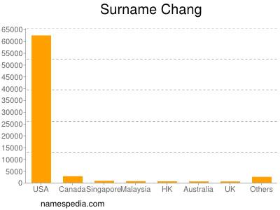 Surname Chang
